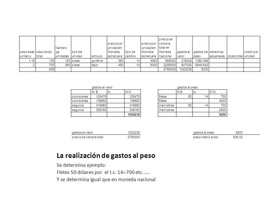 La realización de gastos al peso peso bruto unitario peso bruto total Número de unidades tipo de unidadarticulo precio por unidad en Moneda extranjera
