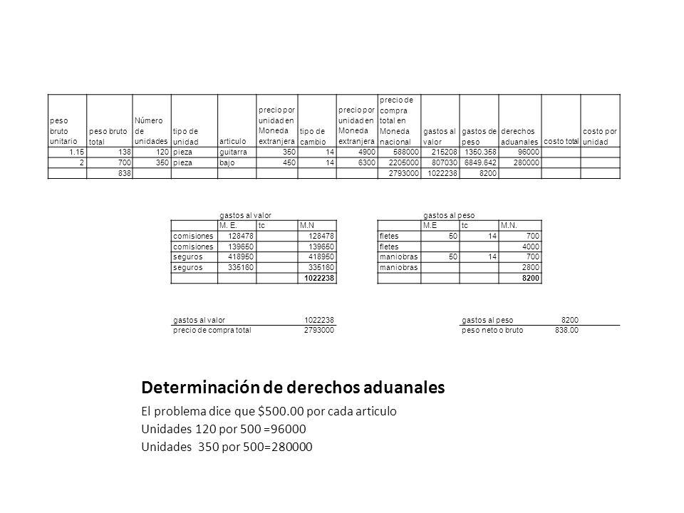 Determinación de derechos aduanales peso bruto unitario peso bruto total Número de unidades tipo de unidadarticulo precio por unidad en Moneda extranj