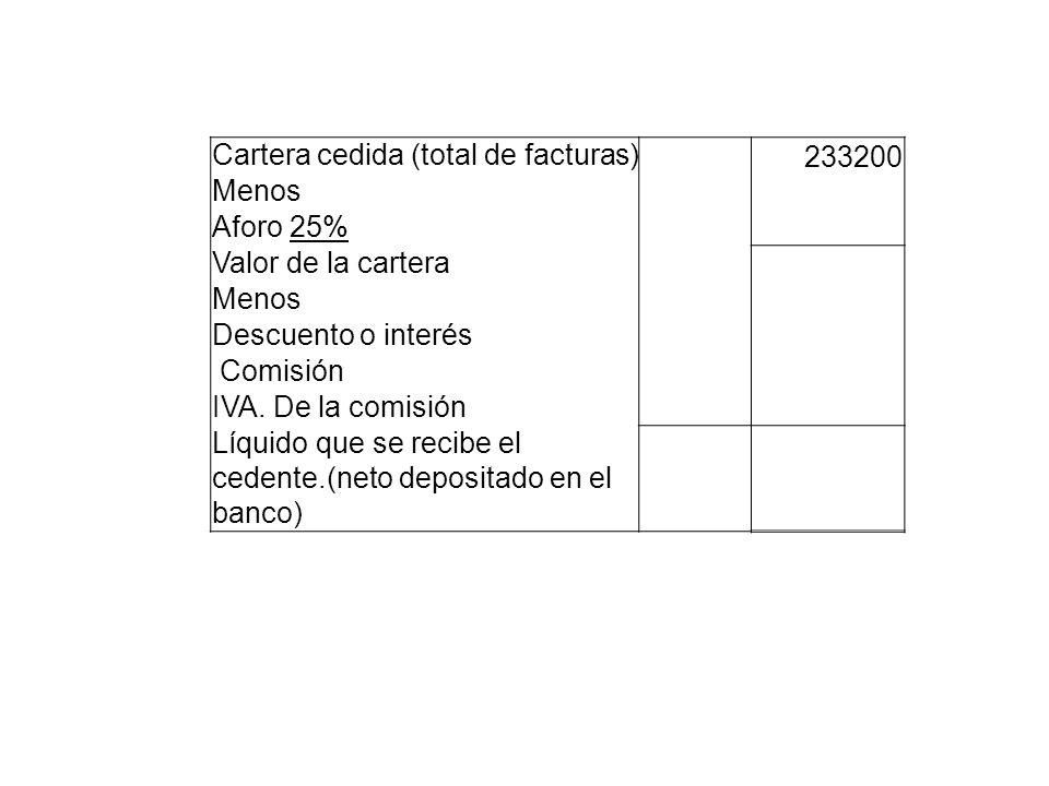 Cartera cedida (total de facturas) 233200 Menos Aforo 25% Valor de la cartera Menos Descuento o interés Comisión IVA. De la comisión Líquido que se re