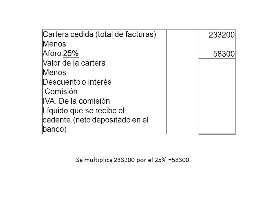 Cartera cedida (total de facturas) 233200 Menos Aforo 25% 58300 Valor de la cartera Menos Descuento o interés Comisión IVA. De la comisión Líquido que