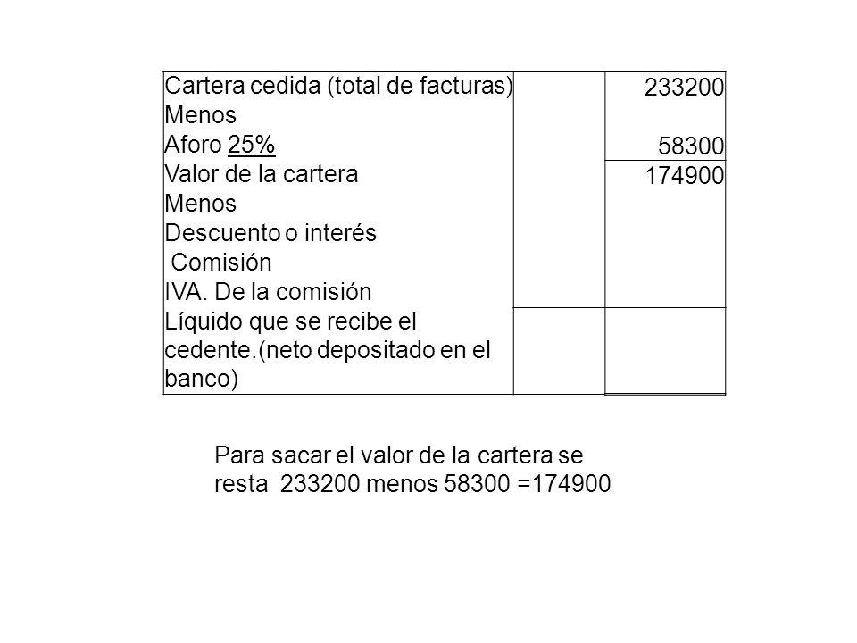 Cartera cedida (total de facturas) 233200 Menos Aforo 25% 58300 Valor de la cartera 174900 Menos Descuento o interés Comisión IVA. De la comisión Líqu