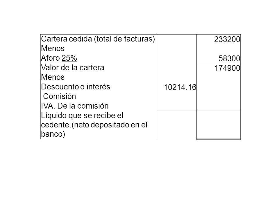 Cartera cedida (total de facturas) 233200 Menos Aforo 25% 58300 Valor de la cartera 174900 Menos Descuento o interés 10214.16 Comisión IVA. De la comi