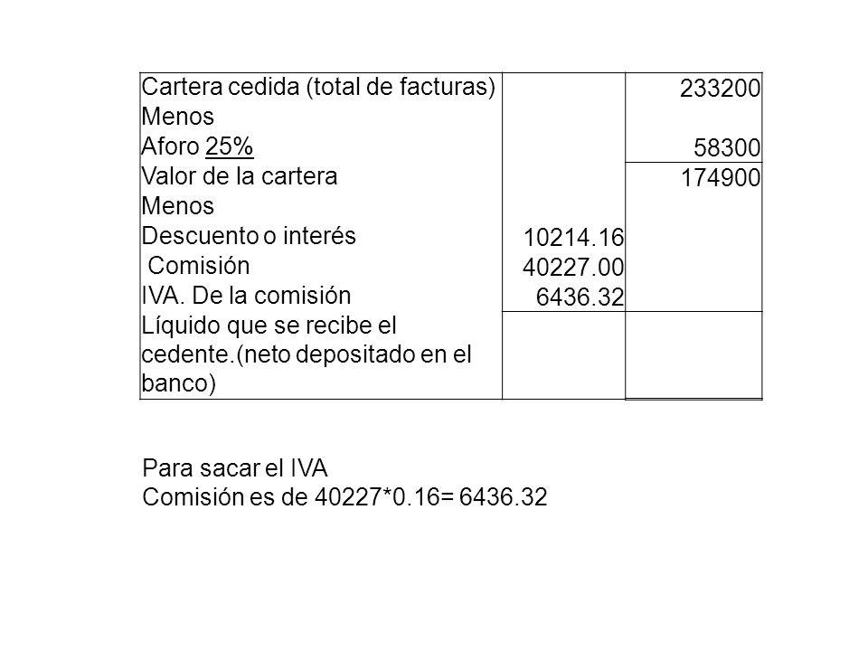 Cartera cedida (total de facturas) 233200 Menos Aforo 25% 58300 Valor de la cartera 174900 Menos Descuento o interés 10214.16 Comisión 40227.00 IVA. D