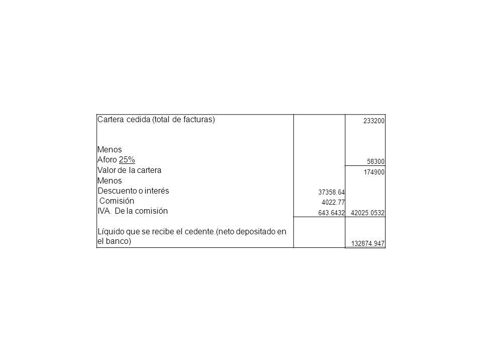 Cartera cedida (total de facturas) 233200 Menos Aforo 25% 58300 Valor de la cartera 174900 Menos Descuento o interés 37358.64 Comisión 4022.77 IVA. De