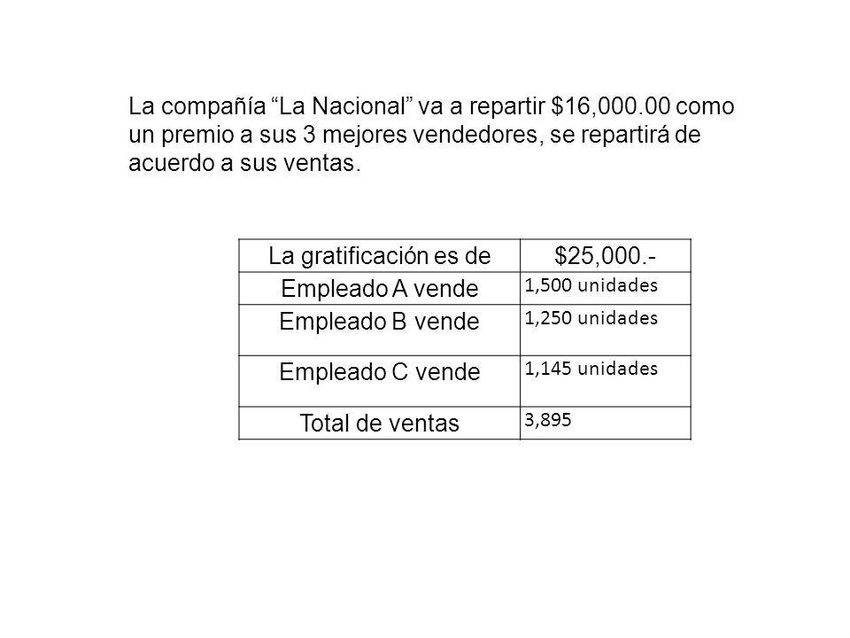 La gratificación es de$25,000.- Empleado A vende 1,500 unidades Empleado B vende 1,250 unidades Empleado C vende 1,145 unidades Total de ventas 3,895