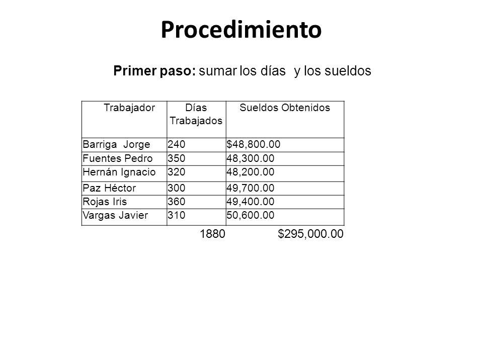 Procedimiento Primer paso: sumar los días y los sueldos TrabajadorDías Trabajados Sueldos Obtenidos Barriga Jorge240$48,800.00 Fuentes Pedro35048,300.