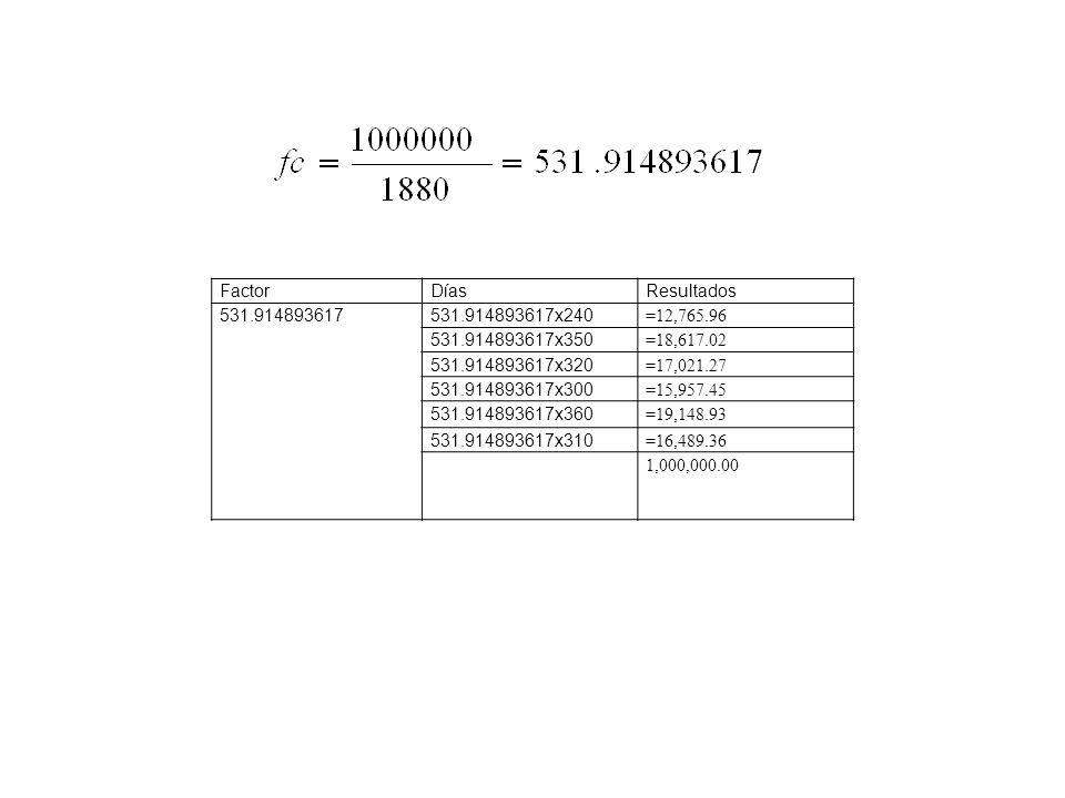 FactorDíasResultados 531.914893617 531.914893617x240 =12,765.96 531.914893617x350 =18,617.02 531.914893617x320 =17,021.27 531.914893617x300 =15,957.45