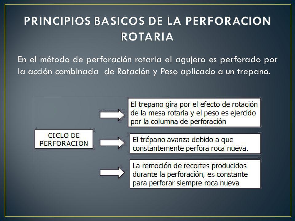 En el método de perforación rotaria el agujero es perforado por la acción combinada de Rotación y Peso aplicado a un trepano.