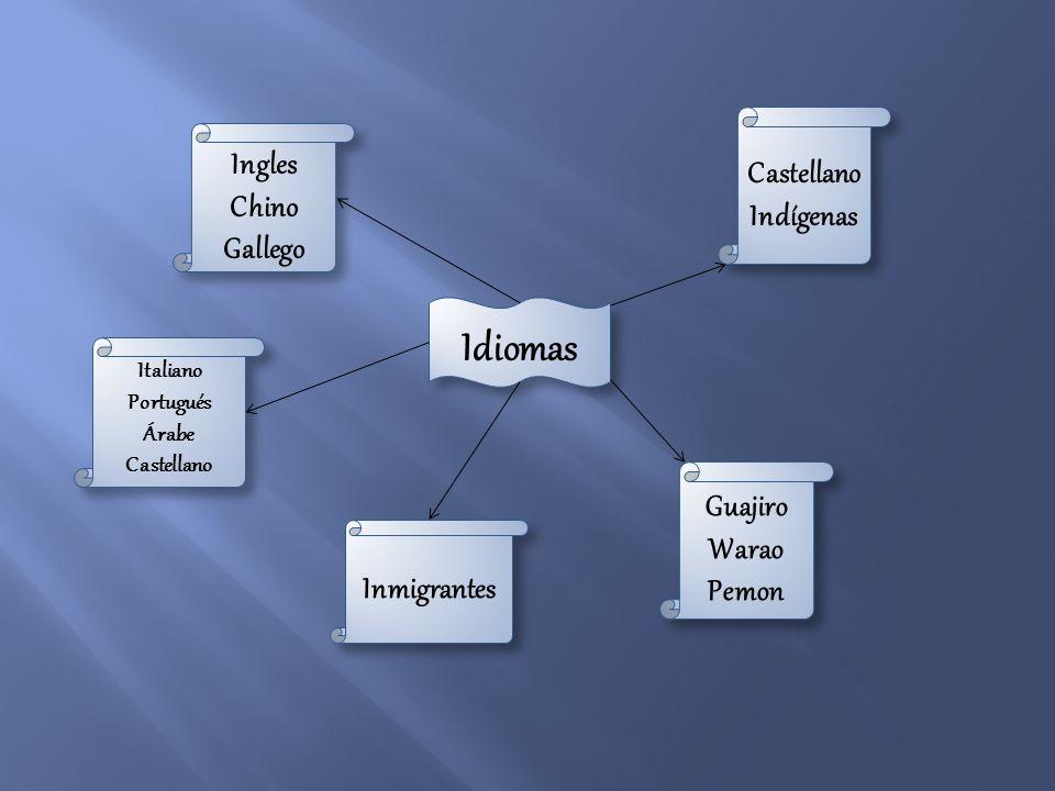 Idiomas Idiomas Castellano Indígenas Castellano Indígenas Guajiro Warao Pemon Guajiro Warao Pemon Inmigrantes Italiano Portugués Árabe Castellano Ital