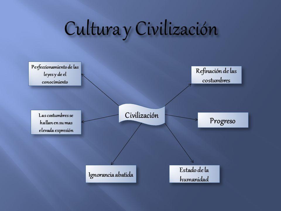Civilización Refinación de las costumbres Progreso Estado de la humanidad Ignorancia abatida Las costumbres se hallan en su mas elevada expresión Perf