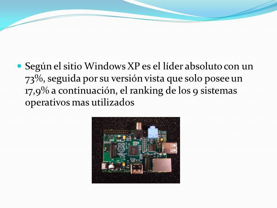 Según el sitio Windows XP es el líder absoluto con un 73%, seguida por su versión vista que solo posee un 17,9% a continuación, el ranking de los 9 si
