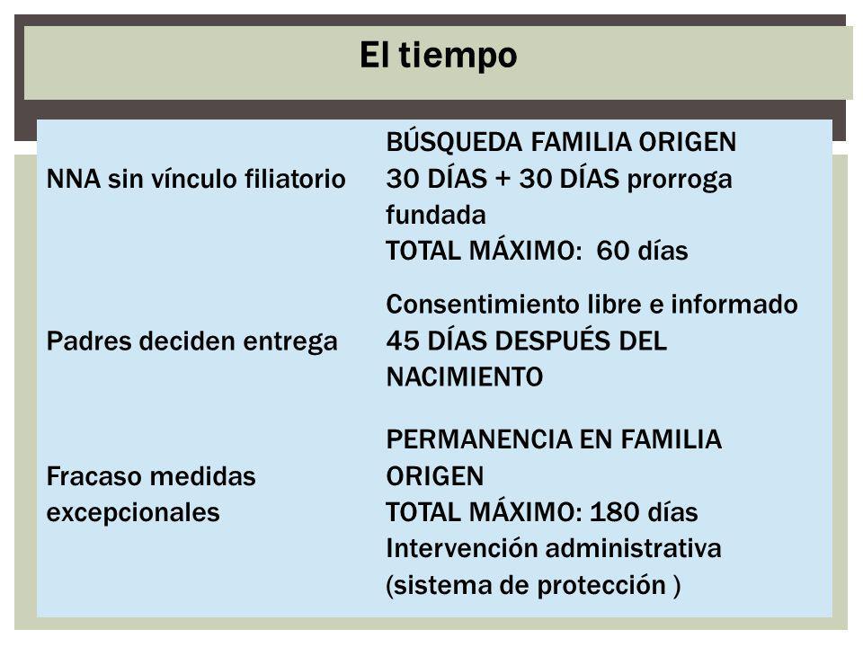 NNA sin vínculo filiatorio BÚSQUEDA FAMILIA ORIGEN 30 DÍAS + 30 DÍAS prorroga fundada TOTAL MÁXIMO: 60 días Padres deciden entrega Consentimiento libr