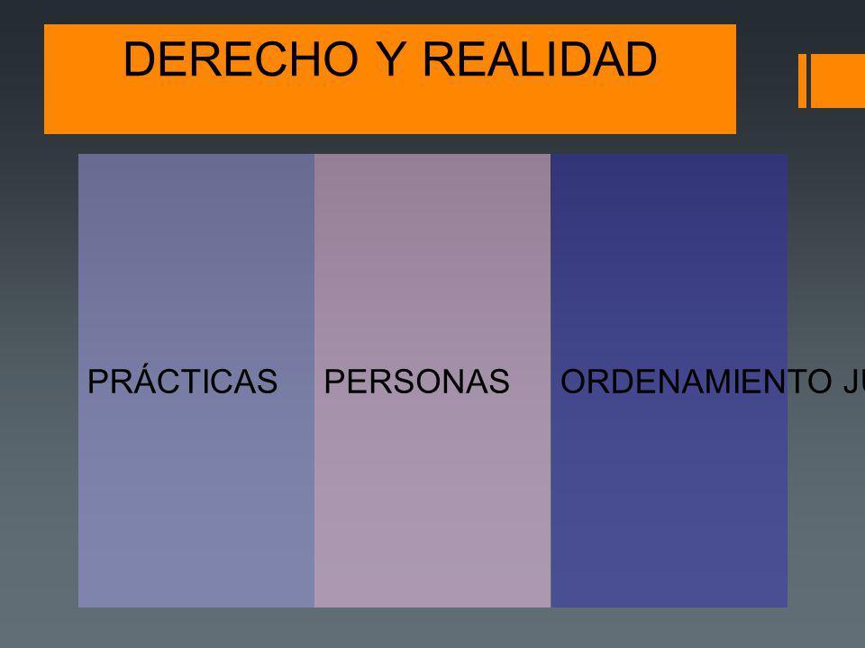 DERECHO Y REALIDAD PERSONASPRÁCTICASORDENAMIENTO JURÍDICO