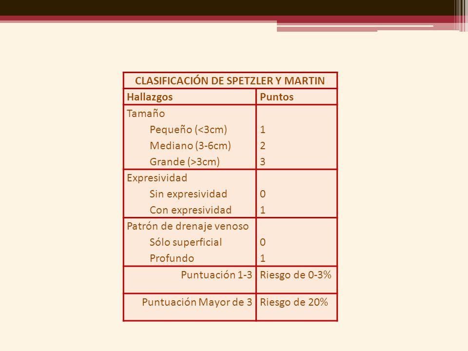 CLASIFICACIÓN DE SPETZLER Y MARTIN HallazgosPuntos Tamaño Pequeño (<3cm) Mediano (3-6cm) Grande (>3cm) 123123 Expresividad Sin expresividad Con expres