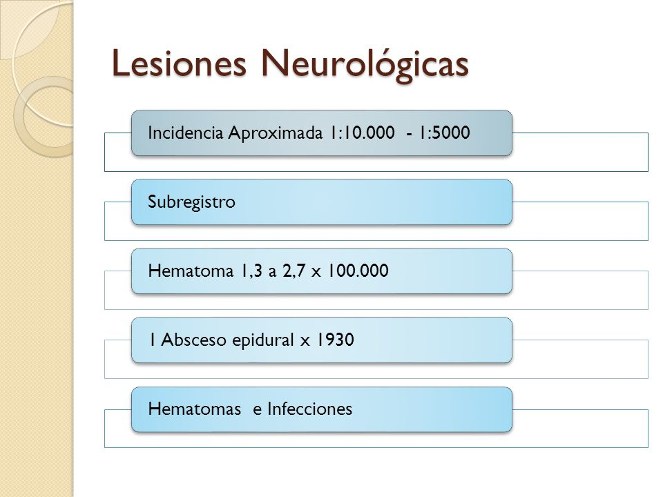 Lesiones Neurológicas Incidencia Aproximada 1:10.000 - 1:5000SubregistroHematoma 1,3 a 2,7 x 100.0001 Absceso epidural x 1930Hematomas e Infecciones