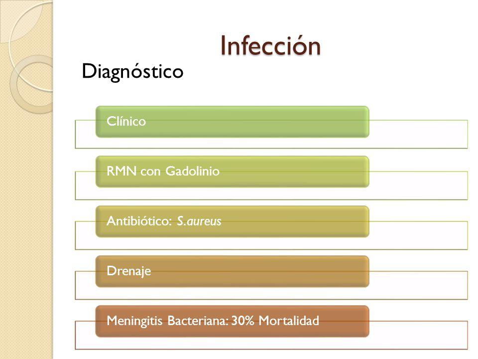 Infección ClínicoRMN con GadolinioAntibiótico: S.aureusDrenajeMeningitis Bacteriana: 30% Mortalidad Diagnóstico