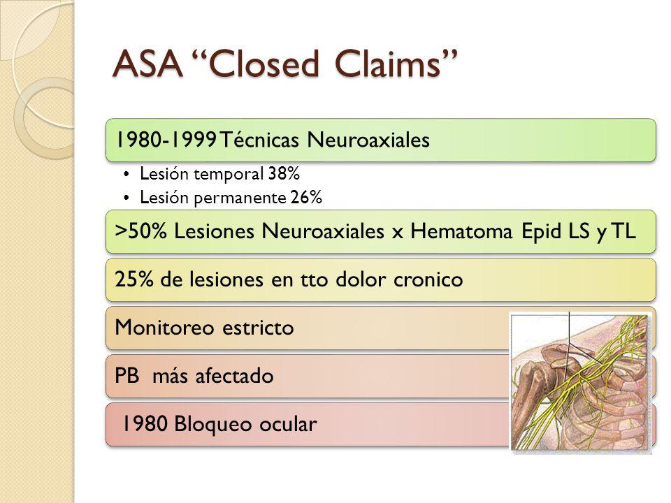 ASA Closed Claims 1980-1999 Técnicas Neuroaxiales Lesión temporal 38% Lesión permanente 26% >50% Lesiones Neuroaxiales x Hematoma Epid LS y TL25% de l