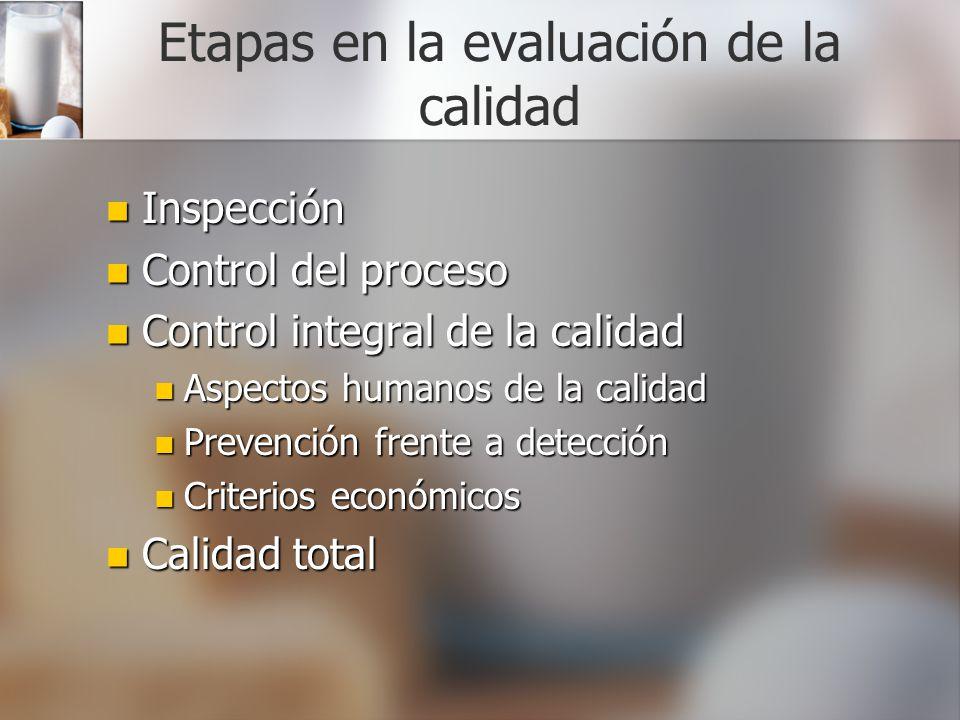 Etapas en la evaluación de la calidad Inspección Inspección Control del proceso Control del proceso Control integral de la calidad Control integral de
