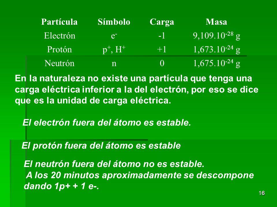 16 PartículaSímboloCargaMasa Electróne-e- 9,109.10 -28 g Protónp +, H + +11,673.10 -24 g Neutrónn01,675.10 -24 g En la naturaleza no existe una partícula que tenga una carga eléctrica inferior a la del electrón, por eso se dice que es la unidad de carga eléctrica.