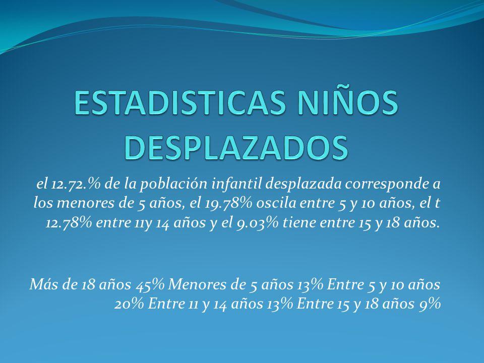 el 12.72.% de la población infantil desplazada corresponde a los menores de 5 años, el 19.78% oscila entre 5 y 10 años, el t 12.78% entre 11y 14 años