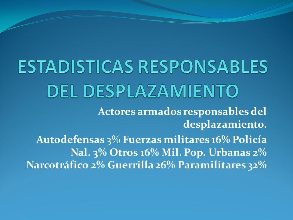 Actores armados responsables del desplazamiento. Autodefensas 3% Fuerzas militares 16% Policía Nal. 3% Otros 16% Mil. Pop. Urbanas 2% Narcotráfico 2%
