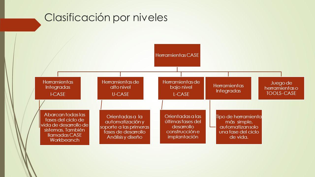 Herramientas CASE Herramientas Integradas I-CASE Abarcan todas las fases del ciclo de vida de desarrollo de sistemas. También llamadas CASE Workbeanch