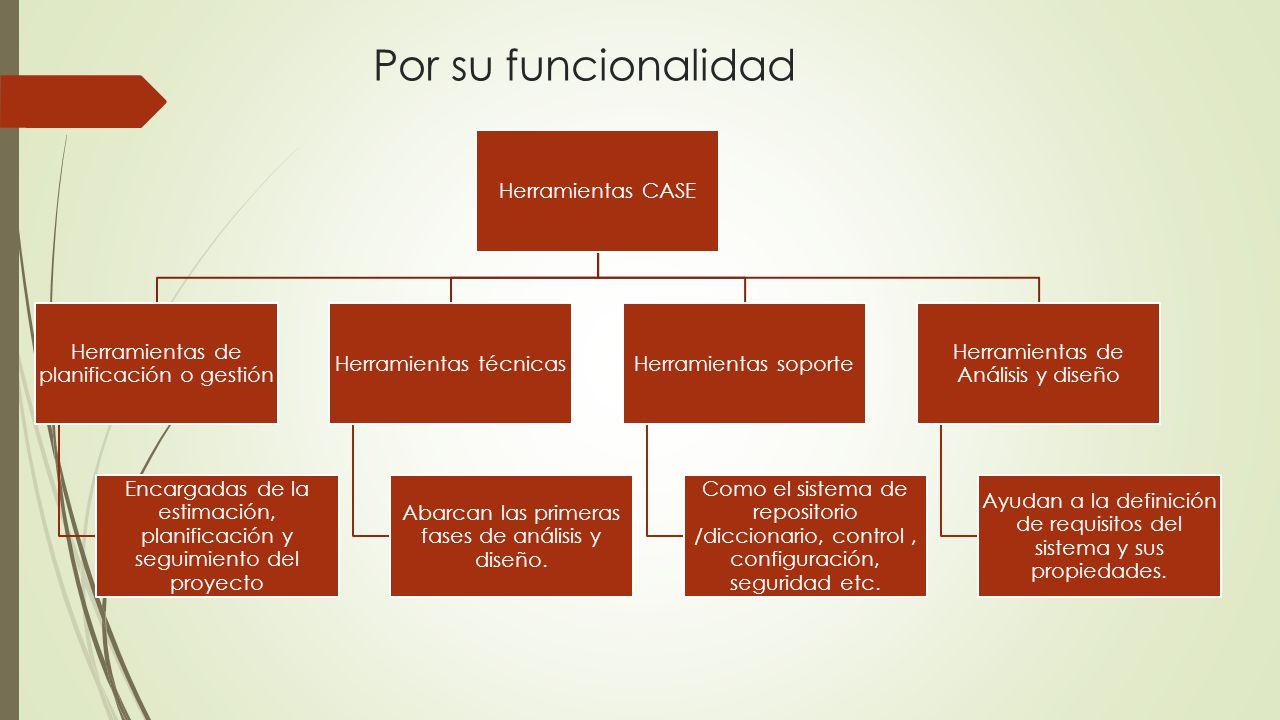 Herramientas CASE Herramientas de planificación o gestión Encargadas de la estimación, planificación y seguimiento del proyecto Herramientas técnicas