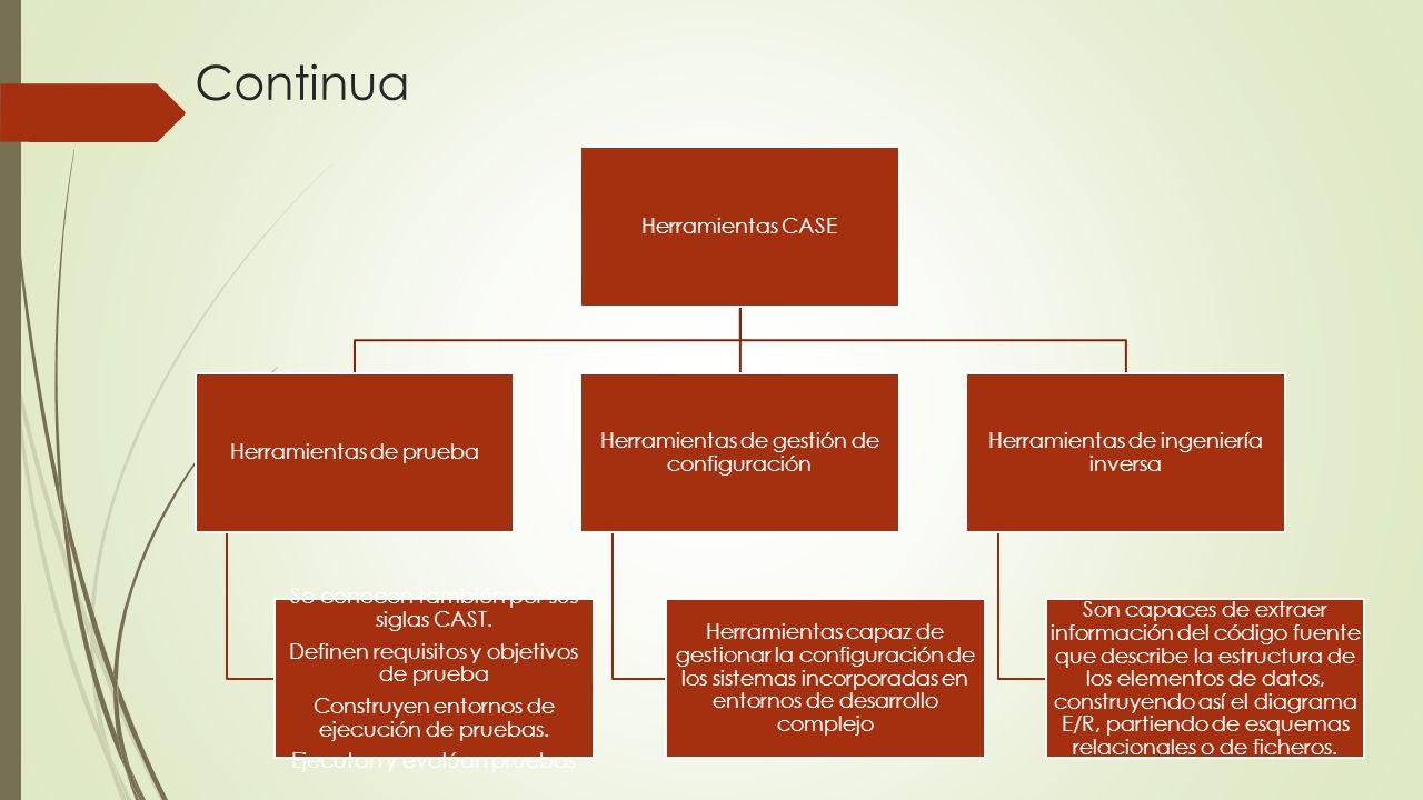 Continua Herramientas CASE Herramientas de prueba Se conocen también por sus siglas CAST. Definen requisitos y objetivos de prueba Construyen entornos