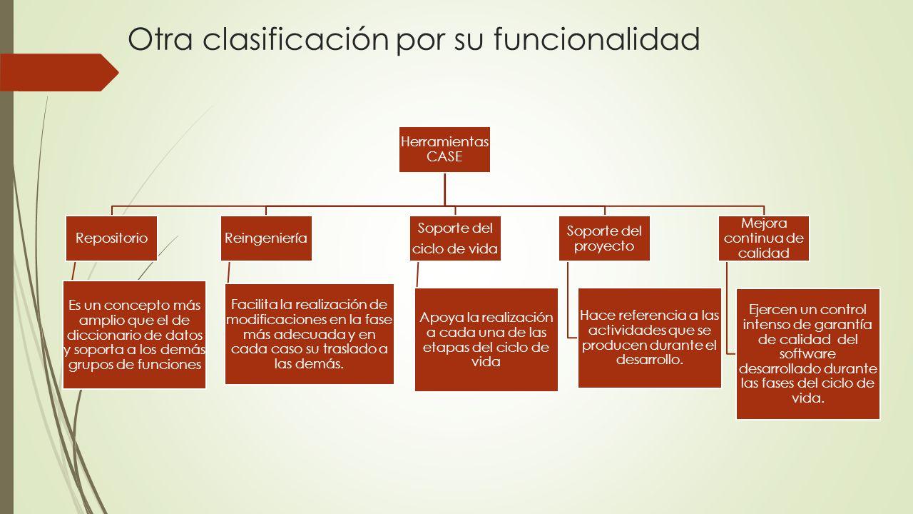 Otra clasificación por su funcionalidad Herramientas CASE Repositorio Es un concepto más amplio que el de diccionario de datos y soporta a los demás g