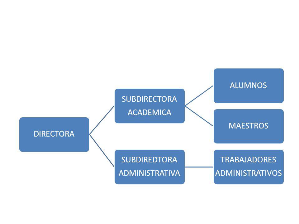 DIRECTORA SUBDIRECTORA ACADEMICA ALUMNOSMAESTROS SUBDIREDTORA ADMINISTRATIVA TRABAJADORES ADMINISTRATIVOS