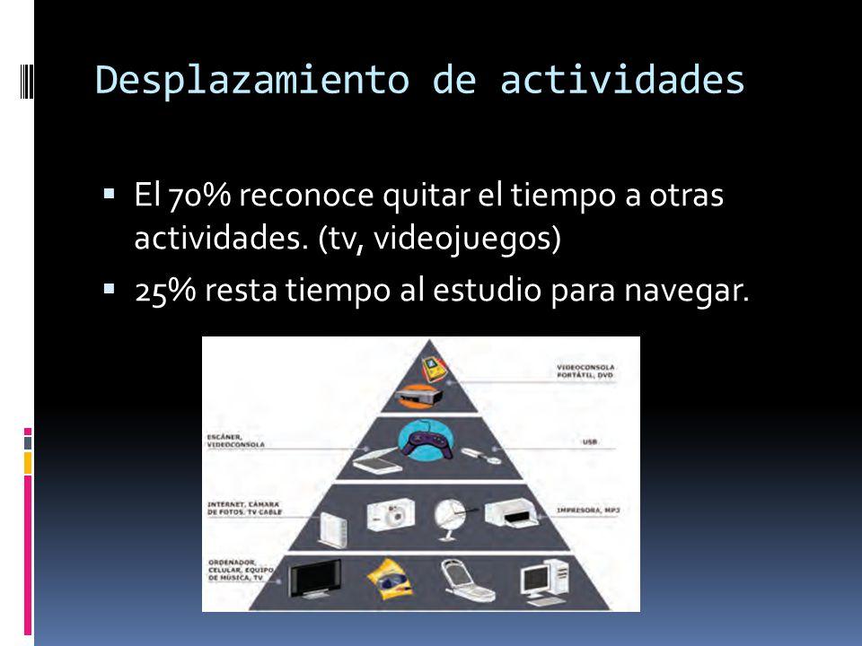Desplazamiento de actividades El 70% reconoce quitar el tiempo a otras actividades. (tv, videojuegos) 25% resta tiempo al estudio para navegar.