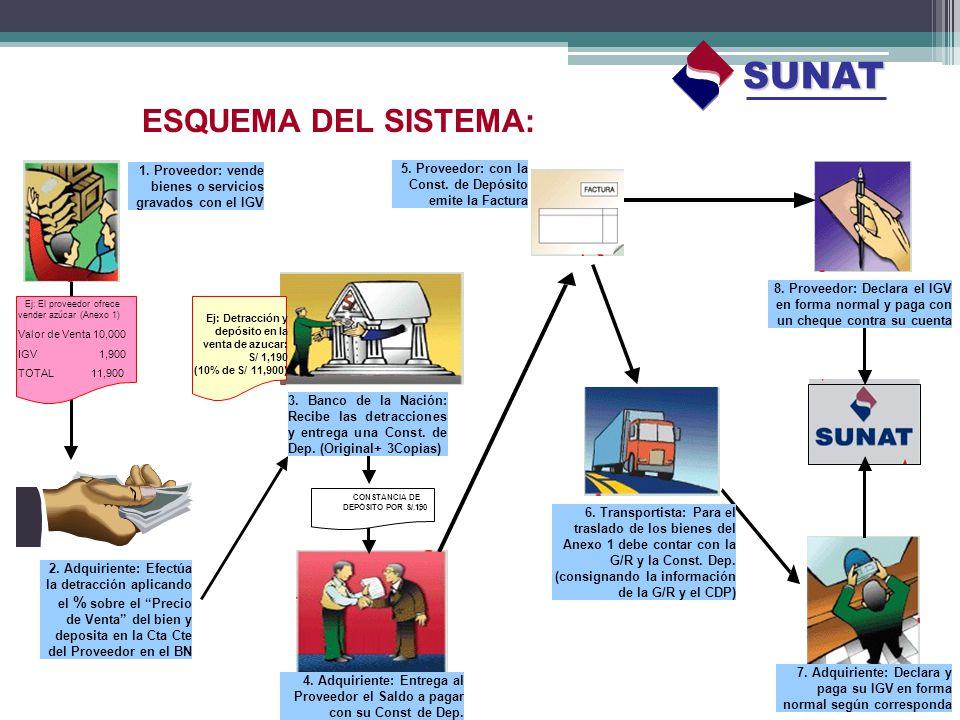 ESQUEMA DEL SISTEMA: 1. Proveedor: vende bienes o servicios gravados con el IGV Ej: El proveedor ofrece vender azúcar (Anexo 1) Ej: Detracción y depós