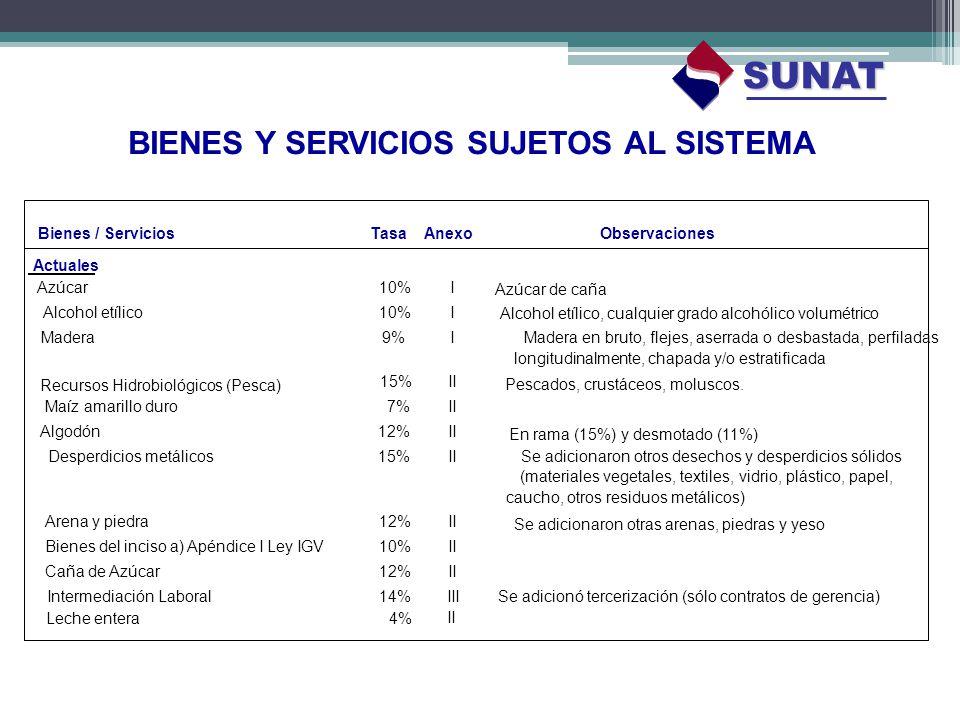 Bienes / ServiciosTasaAnexoObservaciones Actuales Azúcar10%I Azúcar de caña Alcohol etílico10%I Alcohol etílico, cualquier grado alcohólico volumétric