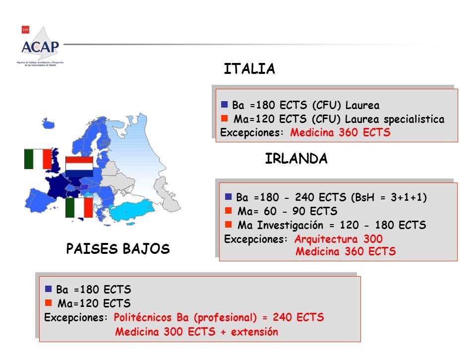 n Ba =180 ECTS (CFU) Laurea n Ma=120 ECTS (CFU) Laurea specialistica Excepciones: Medicina 360 ECTS n Ba =180 ECTS (CFU) Laurea n Ma=120 ECTS (CFU) Laurea specialistica Excepciones: Medicina 360 ECTS ITALIA IRLANDA n Ba =180 - 240 ECTS (BsH = 3+1+1) n Ma= 60 - 90 ECTS n Ma Investigación = 120 - 180 ECTS Excepciones: Arquitectura 300 Medicina 360 ECTS n Ba =180 - 240 ECTS (BsH = 3+1+1) n Ma= 60 - 90 ECTS n Ma Investigación = 120 - 180 ECTS Excepciones: Arquitectura 300 Medicina 360 ECTS n Ba =180 ECTS n Ma=120 ECTS Excepciones: Politécnicos Ba (profesional) = 240 ECTS Medicina 300 ECTS + extensión n Ba =180 ECTS n Ma=120 ECTS Excepciones: Politécnicos Ba (profesional) = 240 ECTS Medicina 300 ECTS + extensión PAISES BAJOS