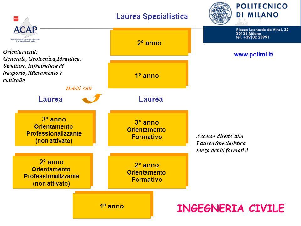 INGEGNERIA CIVILE www.polimi.it/ 3º anno Orientamento Professionalizzante (non attivato) 3º anno Orientamento Professionalizzante (non attivato) 1º an