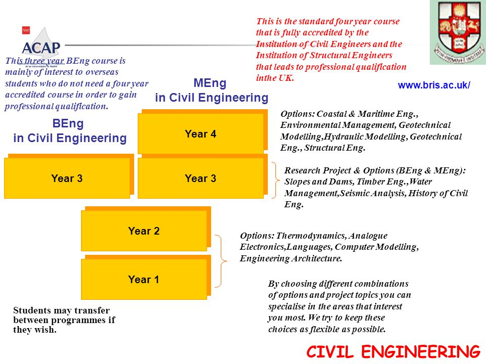 BEng in Civil Engineering Year 3 Year 1 Year 2 Year 3 Year 4 MEng in Civil Engineering CIVIL ENGINEERING www.bris.ac.uk/ This three year BEng course is mainly of interest to overseas students who do not need a four year accredited course in order to gain professional qualification.