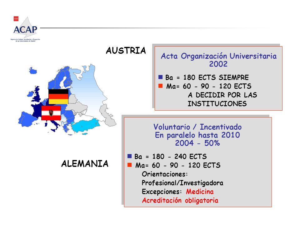 Acta Organización Universitaria 2002 n Ba = 180 ECTS SIEMPRE n Ma= 60 - 90 - 120 ECTS A DECIDIR POR LAS INSTITUCIONES Acta Organización Universitaria 2002 n Ba = 180 ECTS SIEMPRE n Ma= 60 - 90 - 120 ECTS A DECIDIR POR LAS INSTITUCIONES AUSTRIA Voluntario / Incentivado En paralelo hasta 2010 2004 - 50% n Ba = 180 - 240 ECTS n Ma= 60 - 90 - 120 ECTS Orientaciones: Profesional/Investigadora Excepciones: Medicina Acreditación obligatoria Voluntario / Incentivado En paralelo hasta 2010 2004 - 50% n Ba = 180 - 240 ECTS n Ma= 60 - 90 - 120 ECTS Orientaciones: Profesional/Investigadora Excepciones: Medicina Acreditación obligatoria ALEMANIA