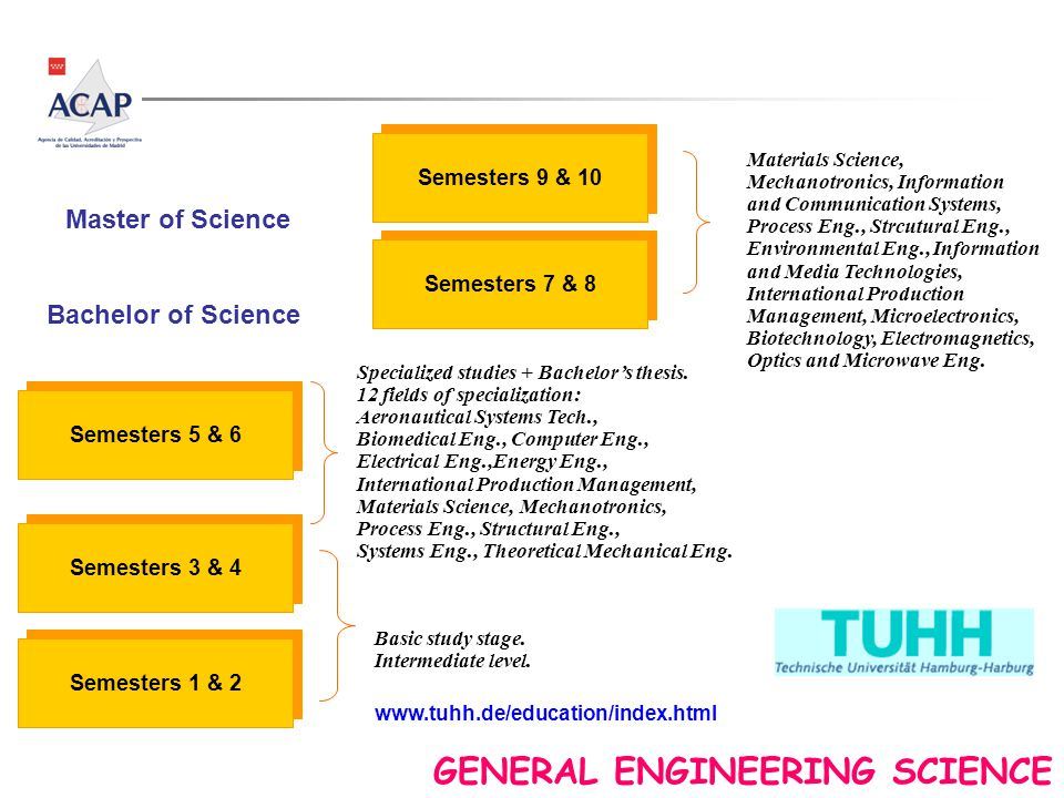 www.tuhh.de/education/index.html Semesters 1 & 2 Semesters 3 & 4 Basic study stage. Intermediate level. Semesters 5 & 6 Specialized studies + Bachelor