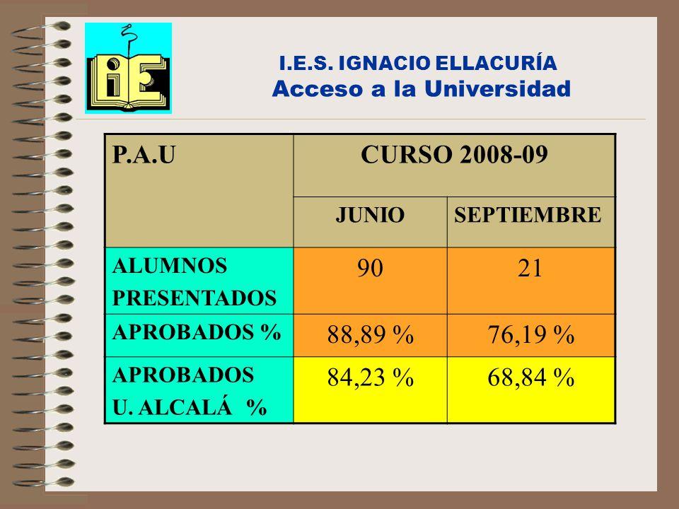 P.A.UCURSO 2008-09 JUNIOSEPTIEMBRE ALUMNOS PRESENTADOS 9021 APROBADOS % 88,89 %76,19 % APROBADOS U. ALCALÁ % 84,23 %68,84 %