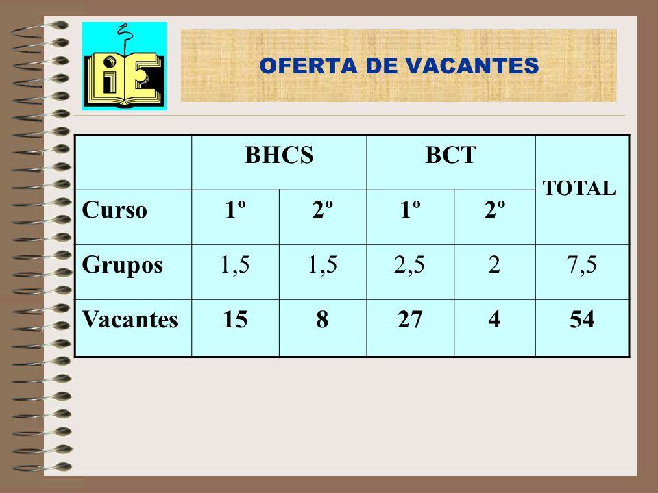 OFERTA DE VACANTES BHCSBCT TOTAL Curso1º2º1º2º Grupos1,5 2,527,5 Vacantes15827454