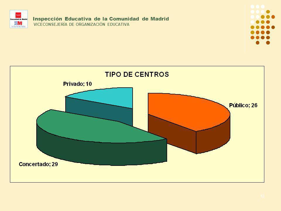 13 Inspección Educativa de la Comunidad de Madrid VICECONSEJERÍA DE ORGANIZACIÓN EDUCATIVA