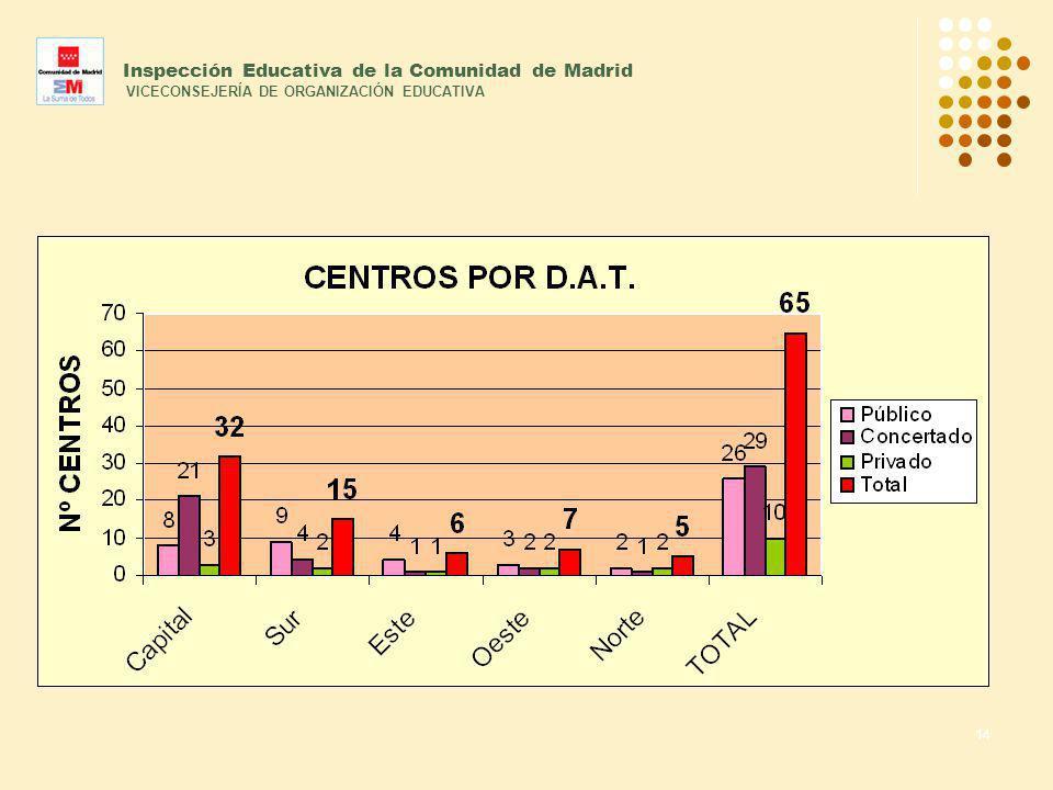 14 Inspección Educativa de la Comunidad de Madrid VICECONSEJERÍA DE ORGANIZACIÓN EDUCATIVA
