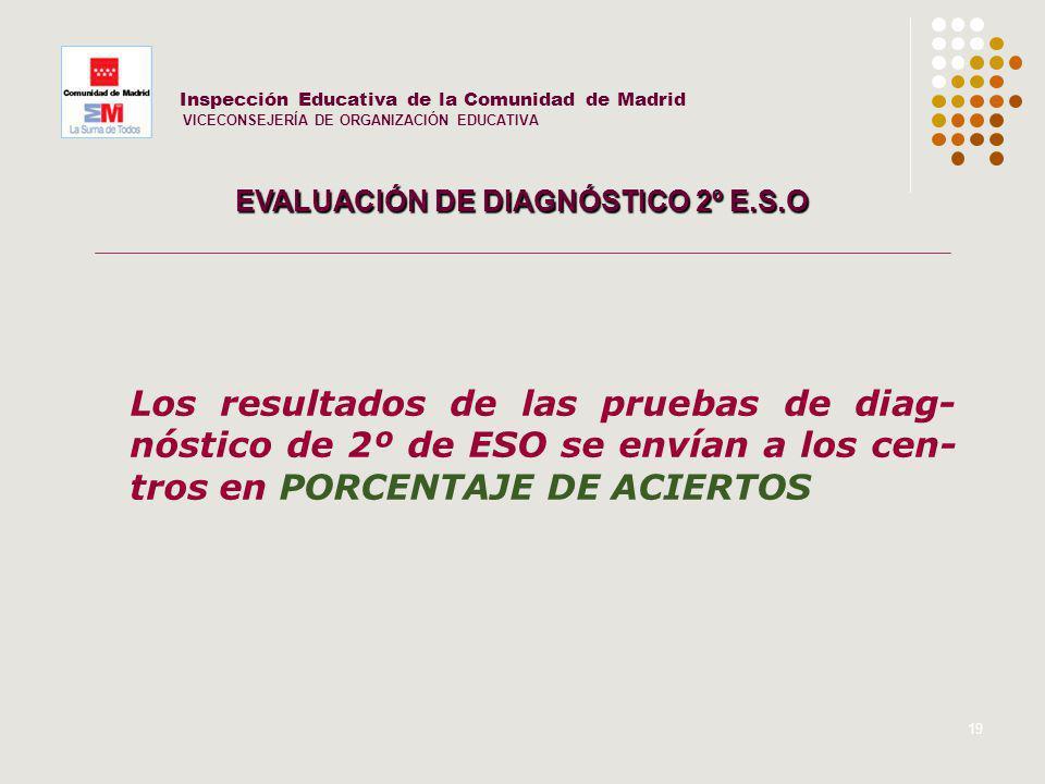 19 Inspección Educativa de la Comunidad de Madrid VICECONSEJERÍA DE ORGANIZACIÓN EDUCATIVA EVALUACIÓN DE DIAGNÓSTICO 2º E.S.O Los resultados de las pr