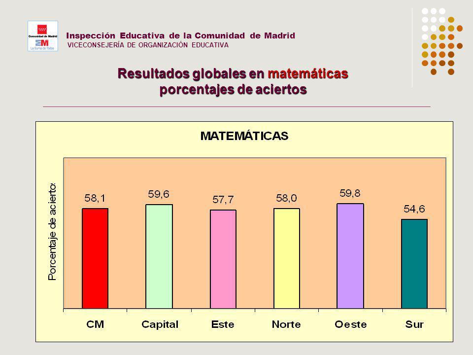 20 Inspección Educativa de la Comunidad de Madrid VICECONSEJERÍA DE ORGANIZACIÓN EDUCATIVA Resultados globales en matemáticas porcentajes de aciertos