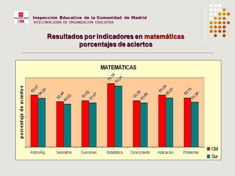 21 Inspección Educativa de la Comunidad de Madrid VICECONSEJERÍA DE ORGANIZACIÓN EDUCATIVA Resultados por indicadores en matemáticas porcentajes de ac