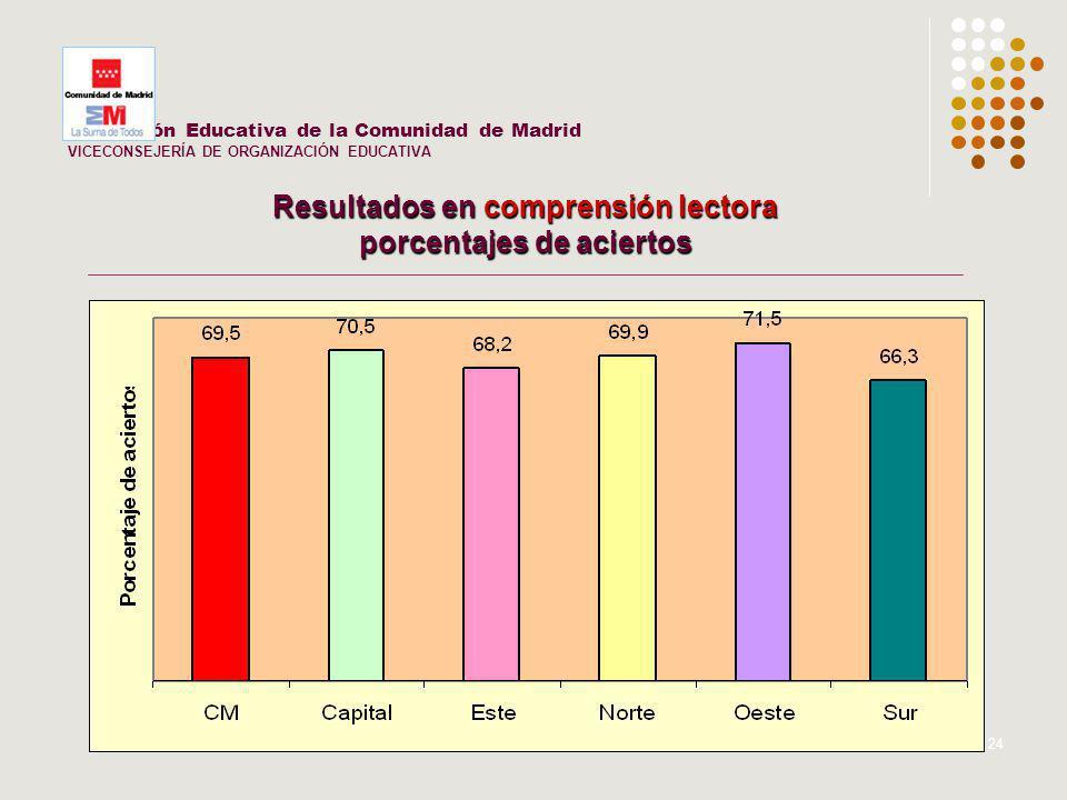 24 Inspección Educativa de la Comunidad de Madrid VICECONSEJERÍA DE ORGANIZACIÓN EDUCATIVA Resultados en comprensión lectora porcentajes de aciertos