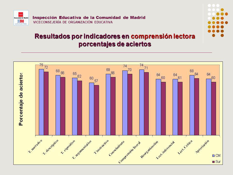 25 Inspección Educativa de la Comunidad de Madrid VICECONSEJERÍA DE ORGANIZACIÓN EDUCATIVA Resultados por indicadores en comprensión lectora porcentaj