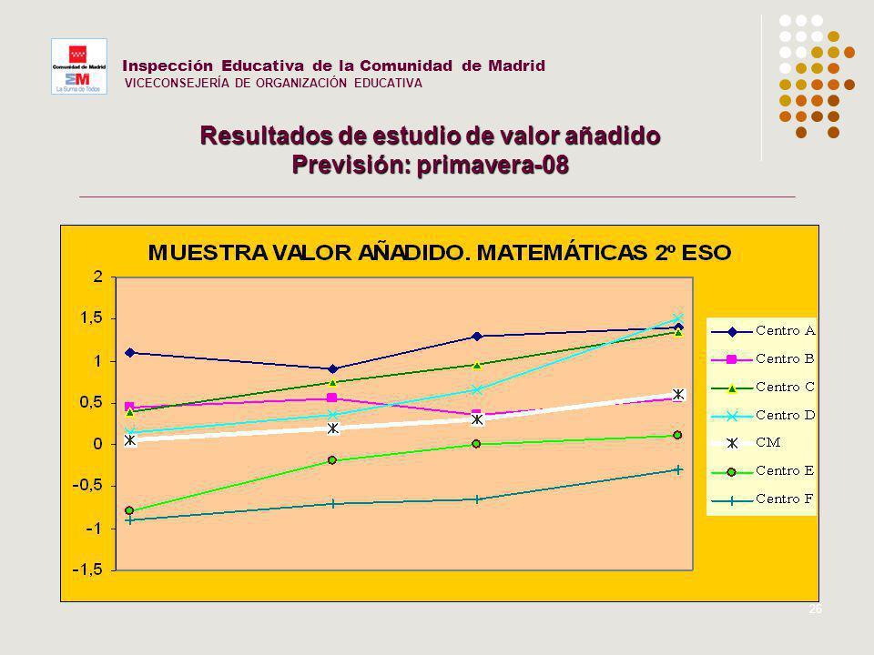 26 Inspección Educativa de la Comunidad de Madrid VICECONSEJERÍA DE ORGANIZACIÓN EDUCATIVA Resultados de estudio de valor añadido Previsión: primavera