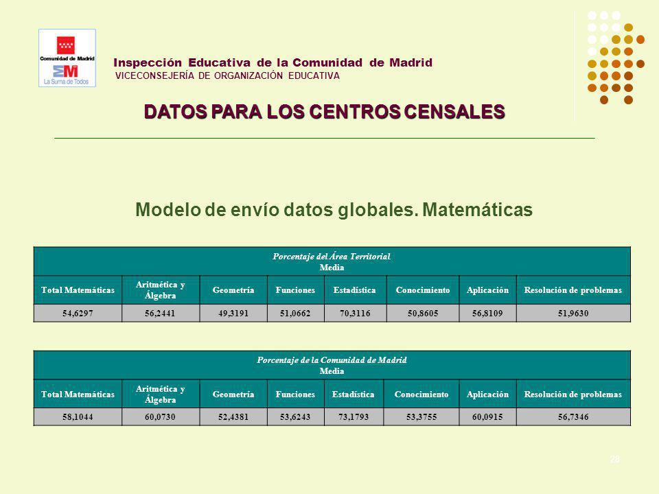 28 Inspección Educativa de la Comunidad de Madrid VICECONSEJERÍA DE ORGANIZACIÓN EDUCATIVA DATOS PARA LOS CENTROS CENSALES Porcentaje de la Comunidad