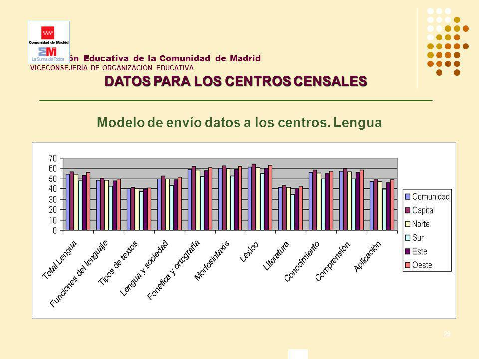 29 Inspección Educativa de la Comunidad de Madrid VICECONSEJERÍA DE ORGANIZACIÓN EDUCATIVA DATOS PARA LOS CENTROS CENSALES Modelo de envío datos a los